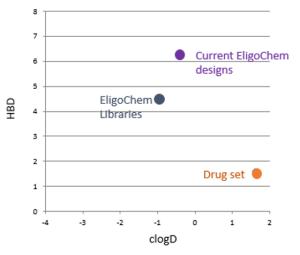 DrugDesignGraph(2)